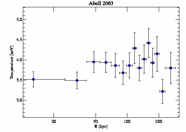 6263 temperature profile