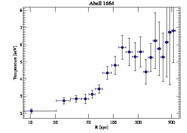 7901 temperature profile
