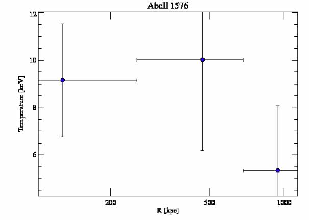 7938 temperature profile