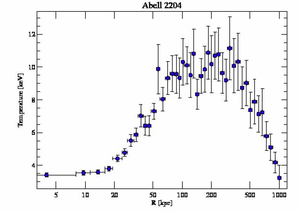 7940 temperature profile