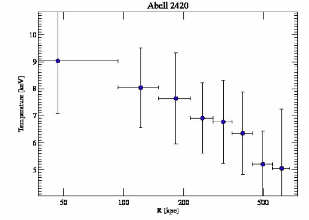 8271 temperature profile