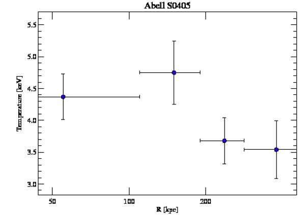 8272 temperature profile