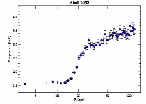 890 temperature profile