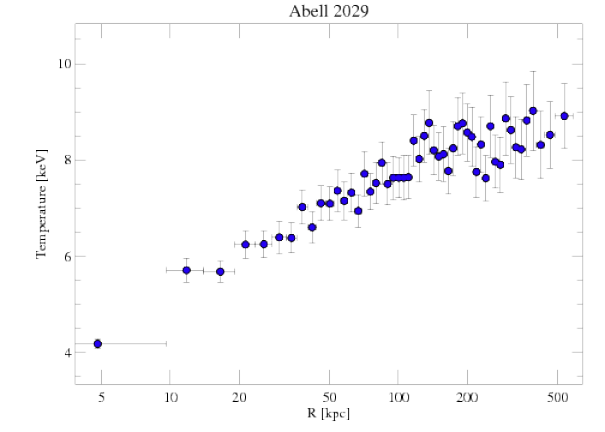 891 temperature profile