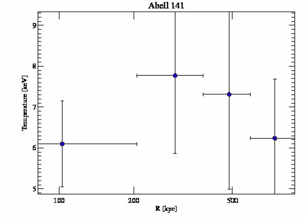 9410 temperature profile