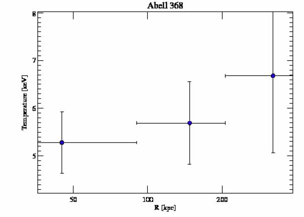 9412 temperature profile