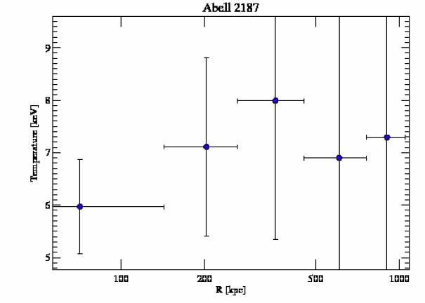 9422 temperature profile