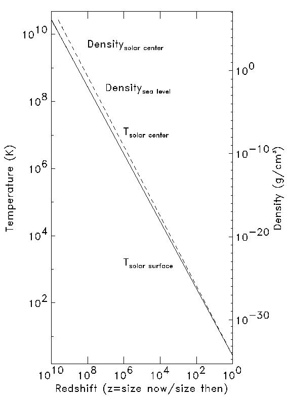 cooling and big bang nucleosynthesis