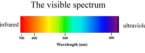 Default moreover The Electromag ic Spectrum also Broadcasting likewise Wavelength Division Multiplexing Wdm as well 5849774. on spread spectrum radio